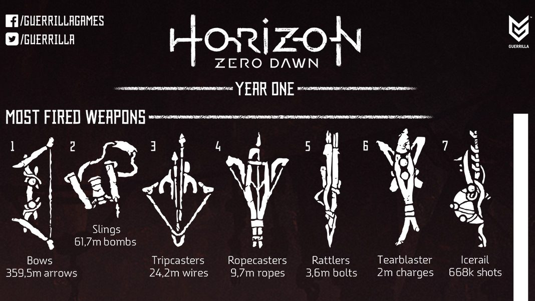 Horizon Zero Dawn: Year 1 in Numbers